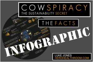 Cowspiracy INFOGRAPHIC – 20 Astonishing Facts From the Hit Film